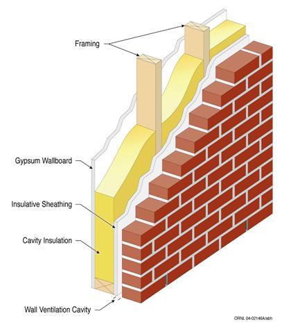insulation of walls
